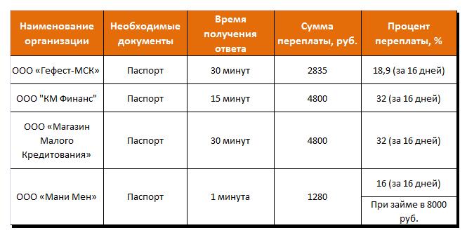 Предложения от небанковских коммерческих структур