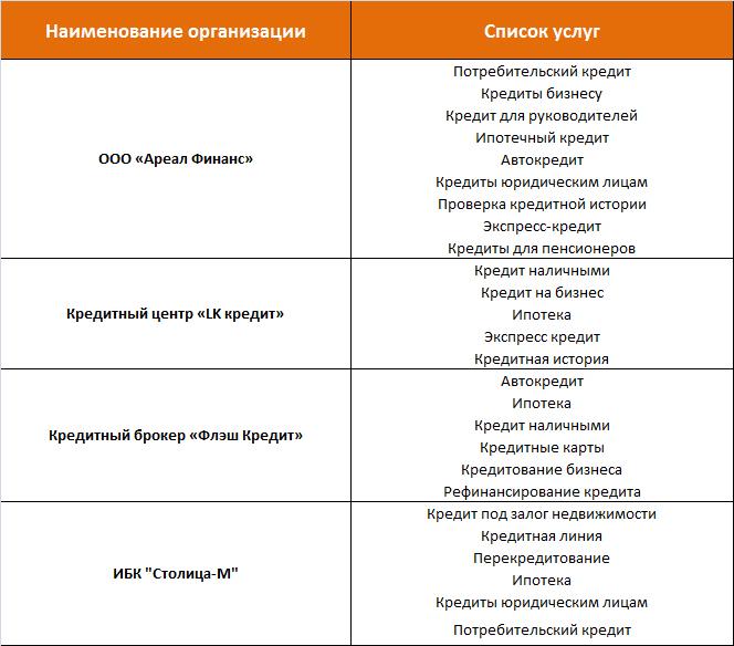 Кредитные брокеры Москвы