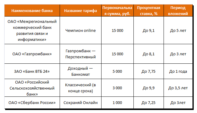 сравнить рефинансирование ипотеки в разных банках ответ