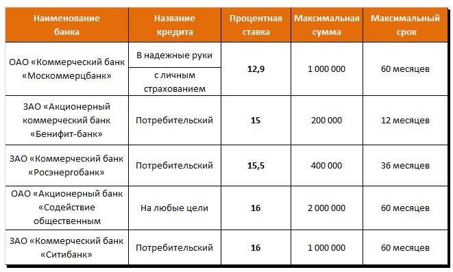Кредитные тарифы банков Москвы