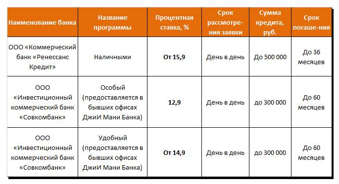 кспресс-кредиты по паспорту в банках страны
