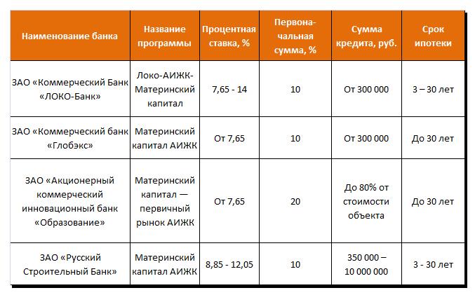 Ипотечные программы с использованием материнского сертификата