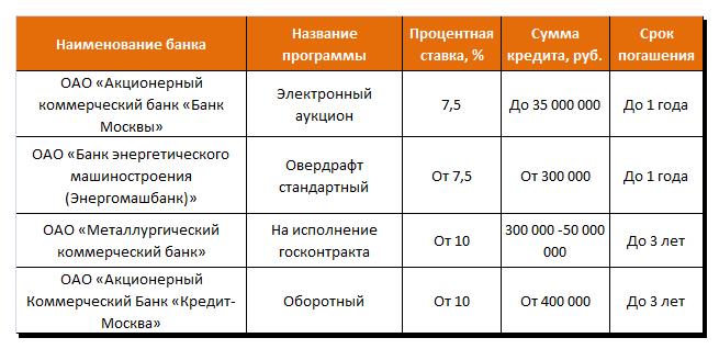 Небольшие банки России