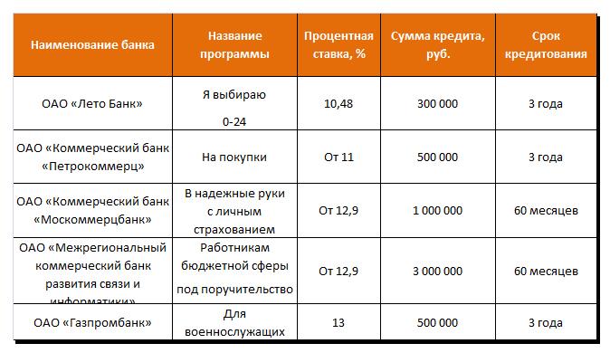 Дешевые потребительские кредиты страны