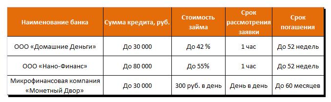 Варианты кредитов по паспорту