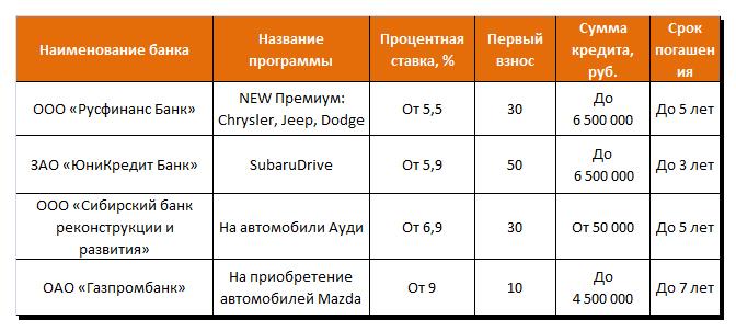 Целевые автокредиты на определенные марки авто