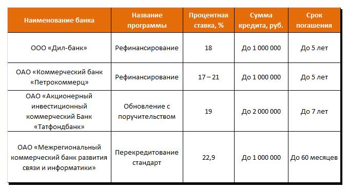 Кредит напогашение кредитов в средних банках страны