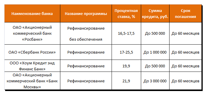 Программы рефинансирования кредитов в крупных банках России