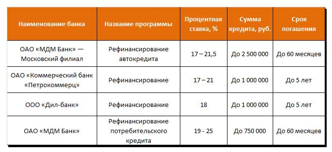 Рефинансирование кредита в малых и средних банках страны