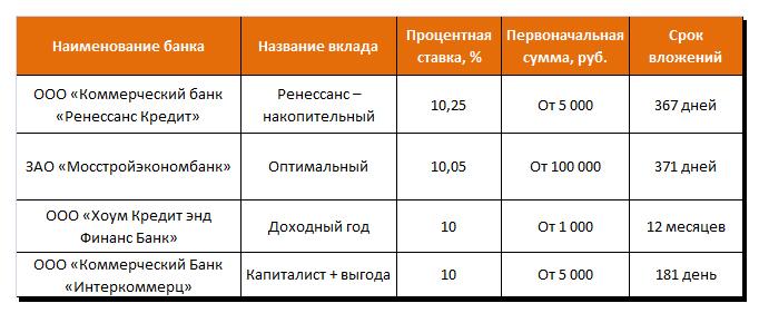 Выгодные вклады с ежемесячной капитализацией в крупных банках страны
