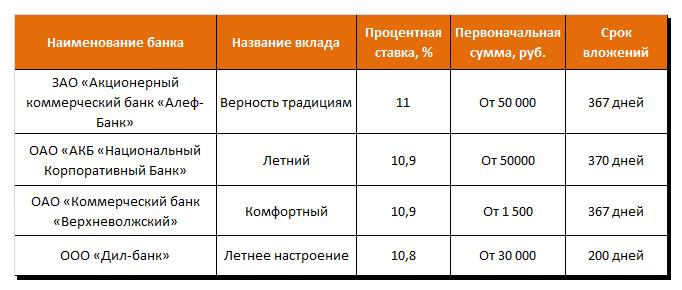 Выгодные вклады с ежемесячной капитализацией в небольших банках страны
