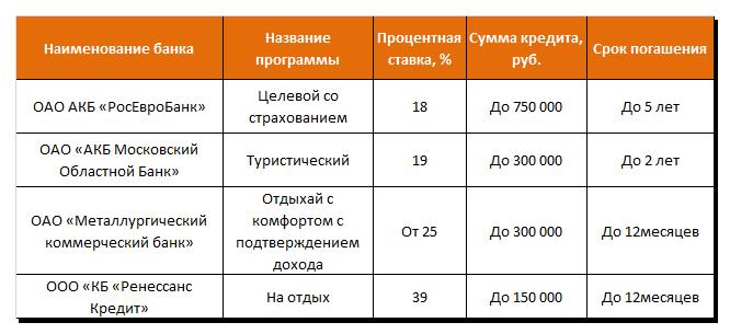 Кредиты на отдых от российских банков