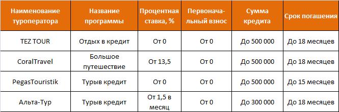 Кредиты на отдых от российских туроператоров
