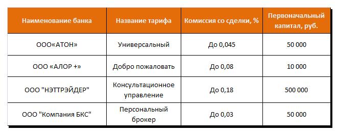 Крупные онлайн брокеры России