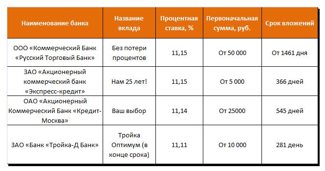 . Выгодные вклады в банках Москвы