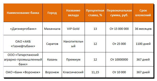 Выгодные вклады в банках городов России