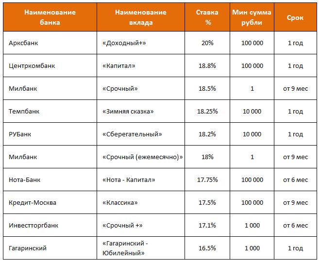 Вклады в банках Москвы под максимальный процент