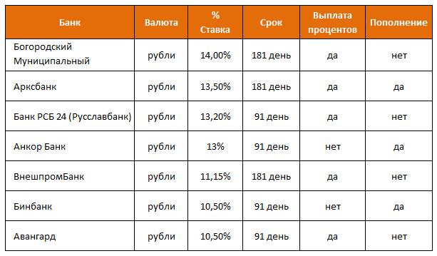 Рублевые вклады под высокий процент