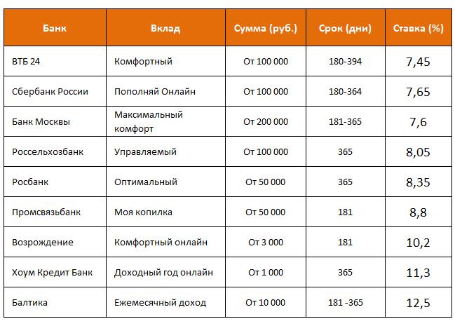 предложения некоторых банков по вкладам в рублях с ежемесячной выплатой процентов